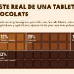 Galletas de chocolate de Comercio Justo