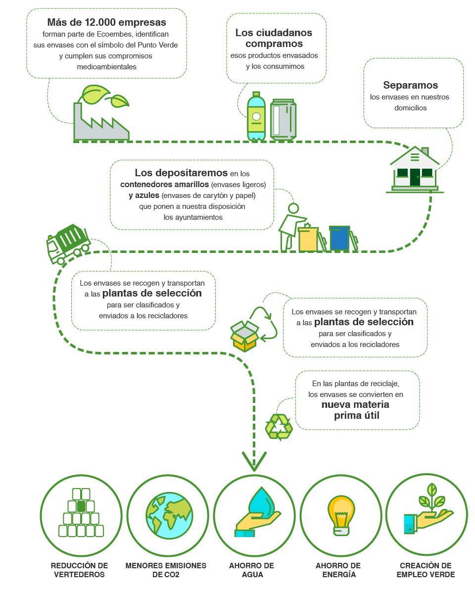 proceso-de-recogida-seleccion-y-reciclaje-2015
